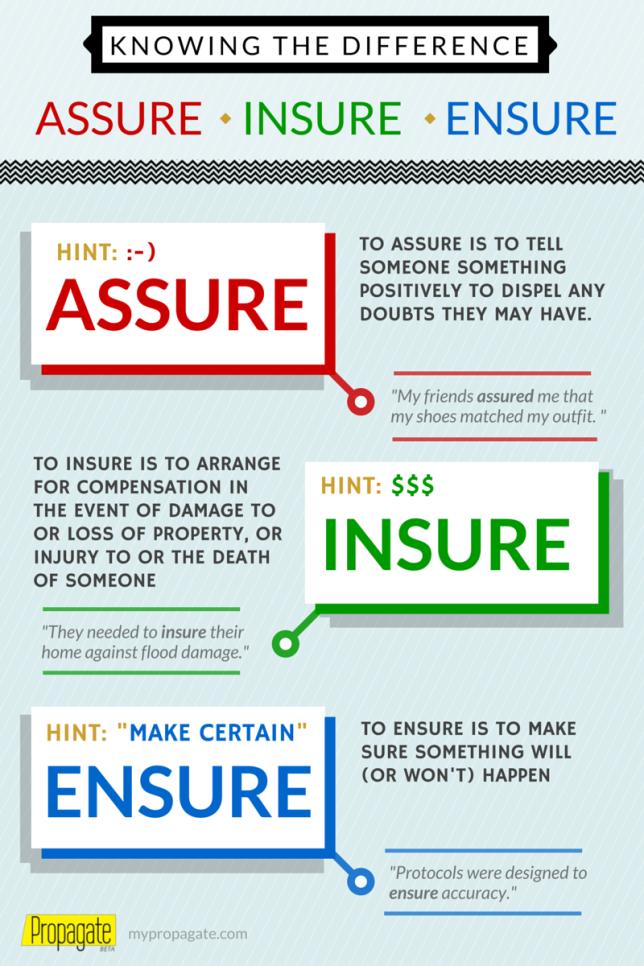 Assure vs. Insure vs. Ensure